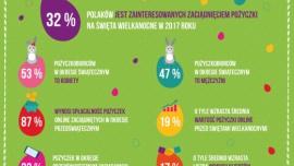 Coraz więcej Polaków sięga po pożyczkę na Wielkanoc