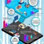 Zakupy świąteczne 2020: ponad 60 proc. e-klientów kupuje prezenty przez smartfona